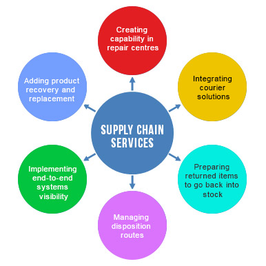Supply Chain... Reverse Logistics In India